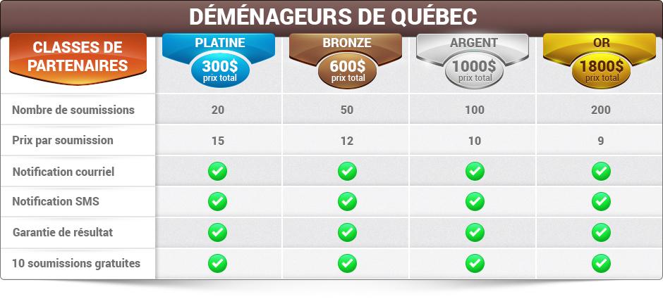 Forfaits de demandes de soumissions pour les Déménageurs de Québec
