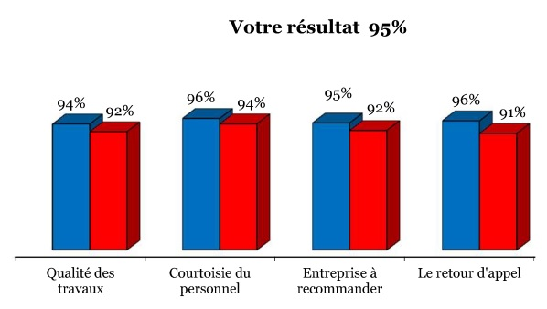 CAA sondage accreditation demenagement DG